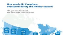 Holiday shoppers break their budgets - looking for new savings ideas in 2018: RBC poll