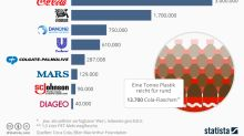 Welche Unternehmen produzieren richtig viel Plastikmüll?