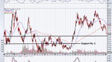 SPDR Gold Trust (ETF) Could Be on the Verge of a Massive Breakout