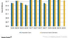 What Might Drive Constellation's Sales Growth in Fiscal 4Q18?