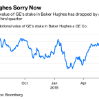 GE's Knack for Bad Timing Shows in Ugly Baker Hughes Unwind