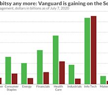 Will Vanguard step on the SPDR? This technology ETF just dethroned the industry leader