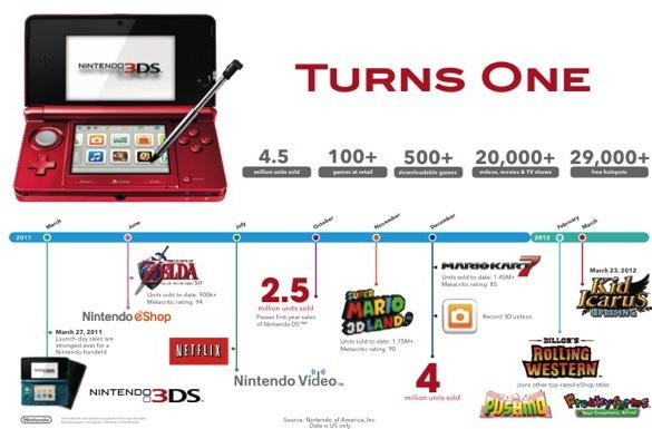 Nintendo 3DS celebrates first birthday, sells 4.5 million consoles in the US