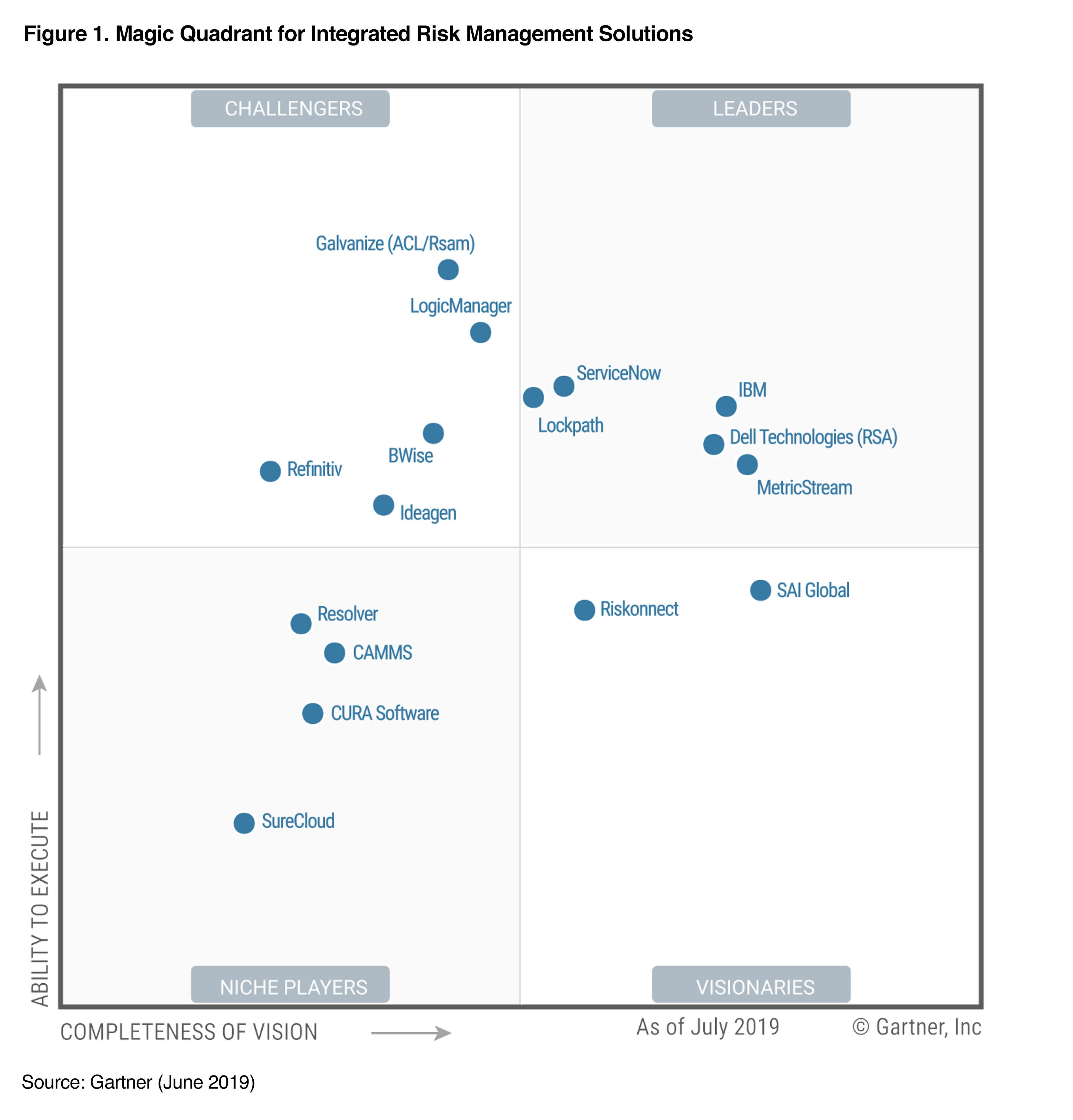 Madison : Definition of integrated risk management framework