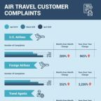 Latest Data Reveals a Dramatic Surge in Consumer Complaints Against Airlines