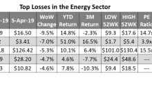 Top Energy Underperformers Last Week