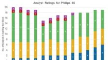 Phillips 66: Analysts' Ratings after Its Q4 Earnings