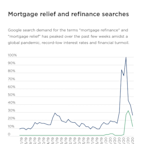 Mortgage 'Relief' and 'Refinance' Searches Spike During Outbreak