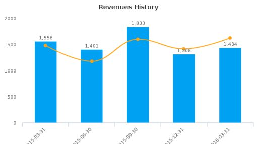 Ameren Corp. :AEE-US: Earnings Analysis: Q1, 2016 By the Numbers