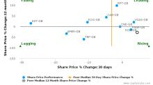 Sound Energy Plc breached its 50 day moving average in a Bearish Manner : SOU-GB : December 12, 2017