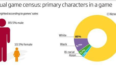 Game census concludes that minorities under-represented in games