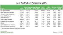 MLP Top Gainers: Hi-Crush Partners Led the Rally Last Week