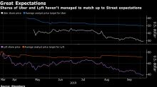 Uber and Lyft Analysts Look the Other Way as the Stocks Crater