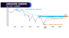 Getting technical: SPY's next stop; trading Amazon's pullback
