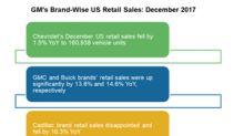 GM in December 2017: Chevrolet Retail Sales Fell