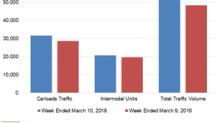 Canadian Pacific's Rail Traffic Fell in Week 10