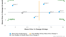 Azimut Holding SpA breached its 50 day moving average in a Bearish Manner : AZM-IT : August 14, 2017