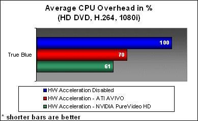 NVIDIA vs. ATI for HD movie playback