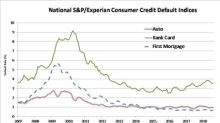 S&P/Experian Consumer Credit Default Indices Show Default Rates Stable In August 2018