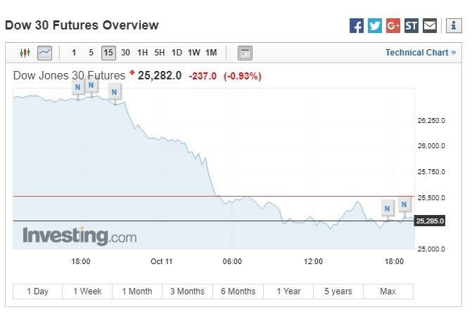 道瓊期指下跌。(圖:翻攝自Investing.com)