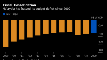 Malaysia Widens Budget Deficit Target, Seeks to Lure Investment