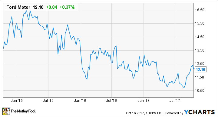 How To Buy Ford Motor Company Stock And Why You Should