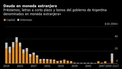 Perfil de deuda argentina destaca enorme desafío por delante