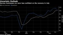 German Business Confidence Unexpectedly Falls as Risks Mount