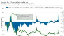 Futures Spread: Natural Gas's Bearish Sentiments Decline