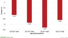 US Dollar Index Increased despite Weak Bond Yields
