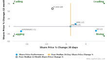Companhia Brasileira de Distribuicao breached its 50 day moving average in a Bearish Manner : PCAR4-BR : June 15, 2017
