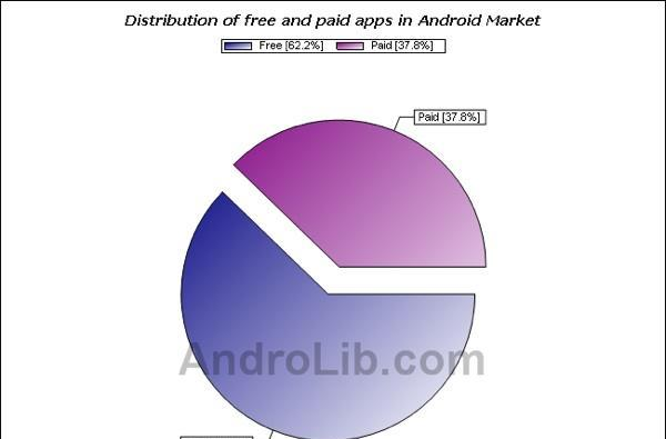 Android Market hits 20,000 apps, over 60 percent free