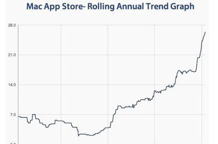 Wait times for App Store approvals reportedly rising