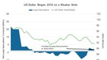 Why the US Dollar Began 2018 with Losses