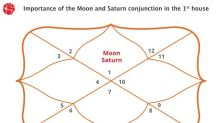 Moon and Saturn Conjunction in 1st House/Ascendent : Vedic Astrology