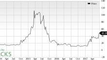 Esperion Therapeutics (ESPR) Looks Good: Stock Gains 10.4%