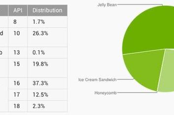 More than half of Android devices now run Jelly Bean