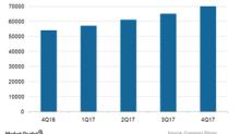 Tableau Software's Growing Client Portfolio