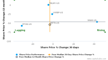 Amplify Snack Brands, Inc. breached its 50 day moving average in a Bearish Manner : BETR-US : October 9, 2017