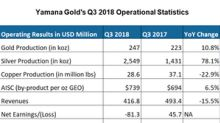 Upside for Yamana Gold after Its Q3 Earnings
