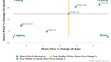 AEGON NV breached its 50 day moving average in a Bullish Manner : AEGOF-US : March 6, 2017