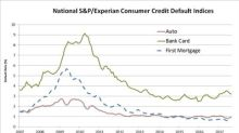 S&P/Experian Consumer Credit Default Indices Show The Composite Default Rate Increasing For Second Consecutive Month In August 2017