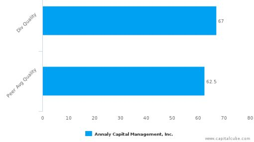 Annaly Capital Management, Inc. : NLY-US: Dividend Analysis : July 11th, 2016 (record date) : By the numbers : July 7, 2016