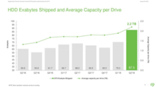 Seagate Expects Data to Support Demand for Storage Products