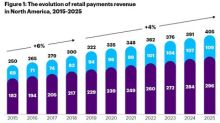 North American Banks Risk Losing $88 Billion in Payments Revenue by 2025, According to Accenture Report
