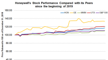Honeywell's Stock Performance since the Beginning of 2019