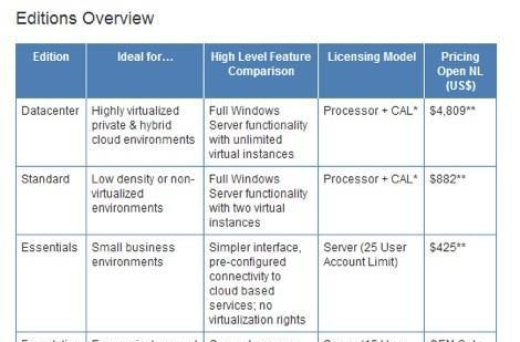 Windows Server 2012 pares back to four versions, looks to give small businesses more bang for the buck