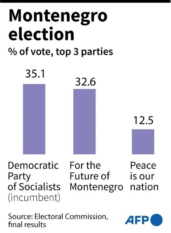 Montenegro's August 30 election results