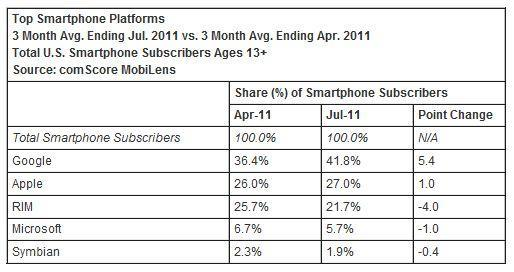 ComScore calls Android top dog, Apple pulls further ahead of RIM