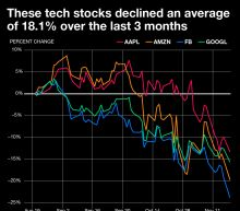 Big tech stocks are getting crushed — here's the simple explanation why
